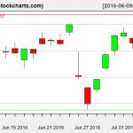 VTI charts on July 7, 2016