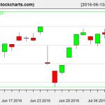 VTI charts on July 11, 2016