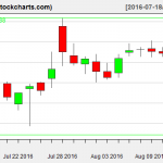 FB charts on August 12, 2016