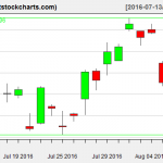 GLD charts on August 9, 2016