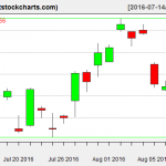 GLD charts on August 10, 2016