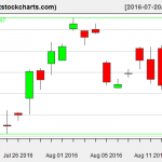 GLD charts on August 16, 2016