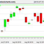 GLD charts on August 17, 2016