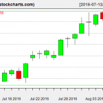 IBB charts on August 8, 2016