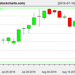 IBB charts on August 15, 2016