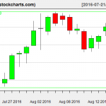 IBB charts on August 17, 2016
