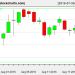 IBB charts on August 22, 2016