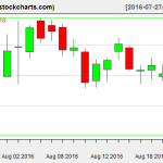 IBB charts on August 23, 2016