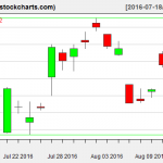 SLV charts on August 12, 2016