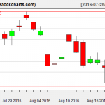 SLV charts on August 19, 2016