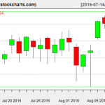 SPY charts on August 10, 2016