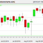 SPY charts on August 12, 2016