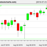 SPY charts on August 17, 2016