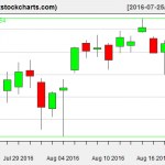 SPY charts on August 19, 2016