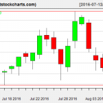 VNQ charts on August 8, 2016