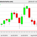 VNQ charts on August 9, 2016