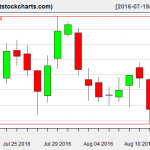 VNQ charts on August 15, 2016