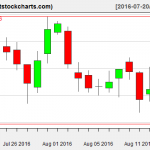 VNQ charts on August 16, 2016
