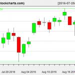 VTI charts on August 19, 2016
