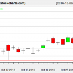 GLD charts on October 28, 2016