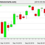 QQQ charts on October 3, 2016