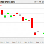 GLD charts on December 22, 2016