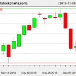 QQQ charts on December 6, 2016