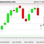 VNQ charts on December 28, 2016