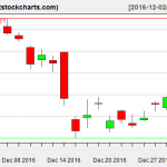 GLD charts on December 30, 2016