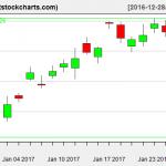 GLD charts on January 26, 2017