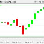 QQQ charts on January 13, 2017