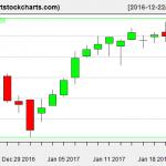 QQQ charts on January 23, 2017