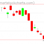 USO charts on December 26, 2018