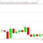 Bitcoin charts on January 26, 2019