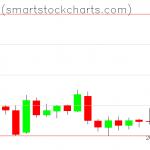 Bitcoin charts on January 27, 2019