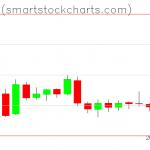 Bitcoin charts on January 28, 2019
