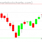 SPY charts on January 09, 2019