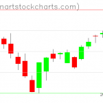 SPY charts on January 10, 2019