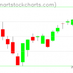 SPY charts on January 11, 2019