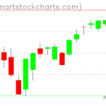 SPY charts on January 14, 2019