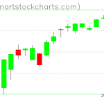SPY charts on January 17, 2019