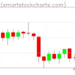 Bitcoin charts on February 05, 2019