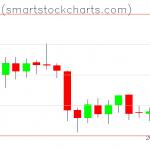 Bitcoin charts on February 06, 2019