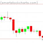 Bitcoin charts on February 08, 2019