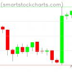 Bitcoin charts on February 11, 2019