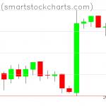 Bitcoin charts on February 13, 2019