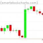 Bitcoin charts on February 15, 2019