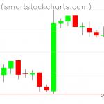 Bitcoin charts on February 16, 2019