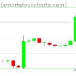 Bitcoin charts on February 19, 2019