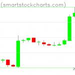 Bitcoin charts on February 20, 2019